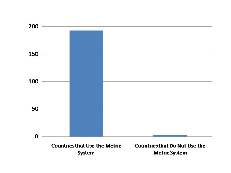 ... Metric System vs. the Number of Countries that Do Not Use the Metric